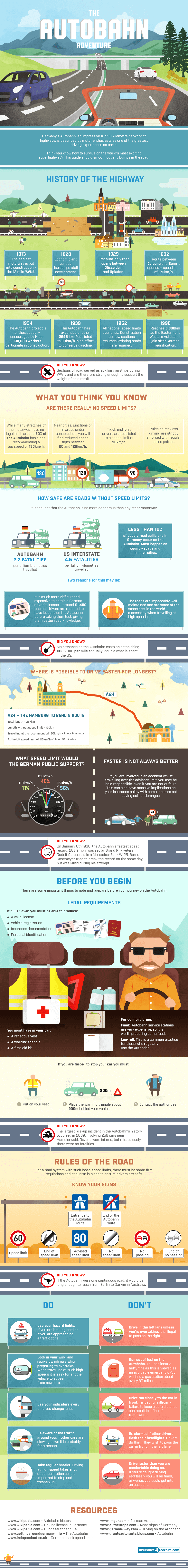 The Autobahn Adventure - an infographic about driving on Germany's motorways